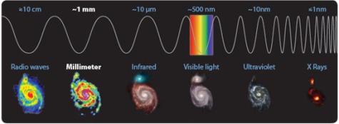 Galaksija M51 posneta v različnih valovnih dolžinah