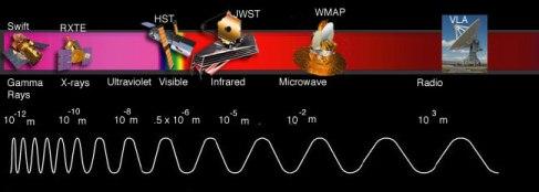 Teleskopi, ki zaznavajo različne valovne dolžine (Foto: NASA, JWST)