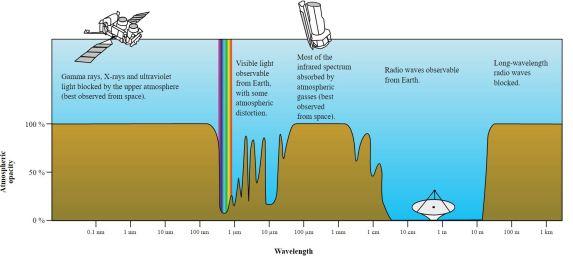 Različne valovne dolžine elektromagnetnega spektra (Foto: Wikipedia)