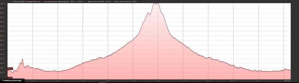 Že iz GPS profila je razvidno, da gre za stratovulkan