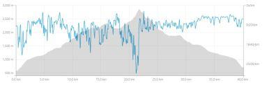 Višinski profil s tempom teka