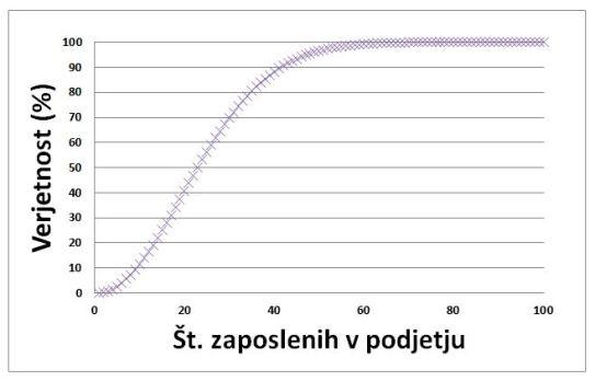 paradoks rojstni graf 1