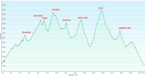 GPS profil