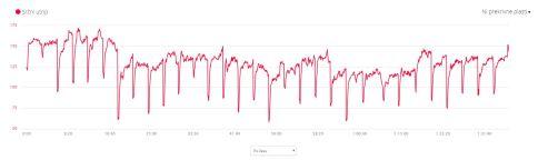 Graf prikazuje kako se mi je dvigal in spuščal srčni utrip v vsakem krogu tekme